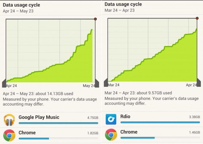 Comparison of usage data. You can tell when I started using Google Play because of the steep incline.